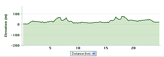 elevation profile cyprus bike route