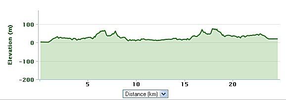 elevation profile cyprus bike route